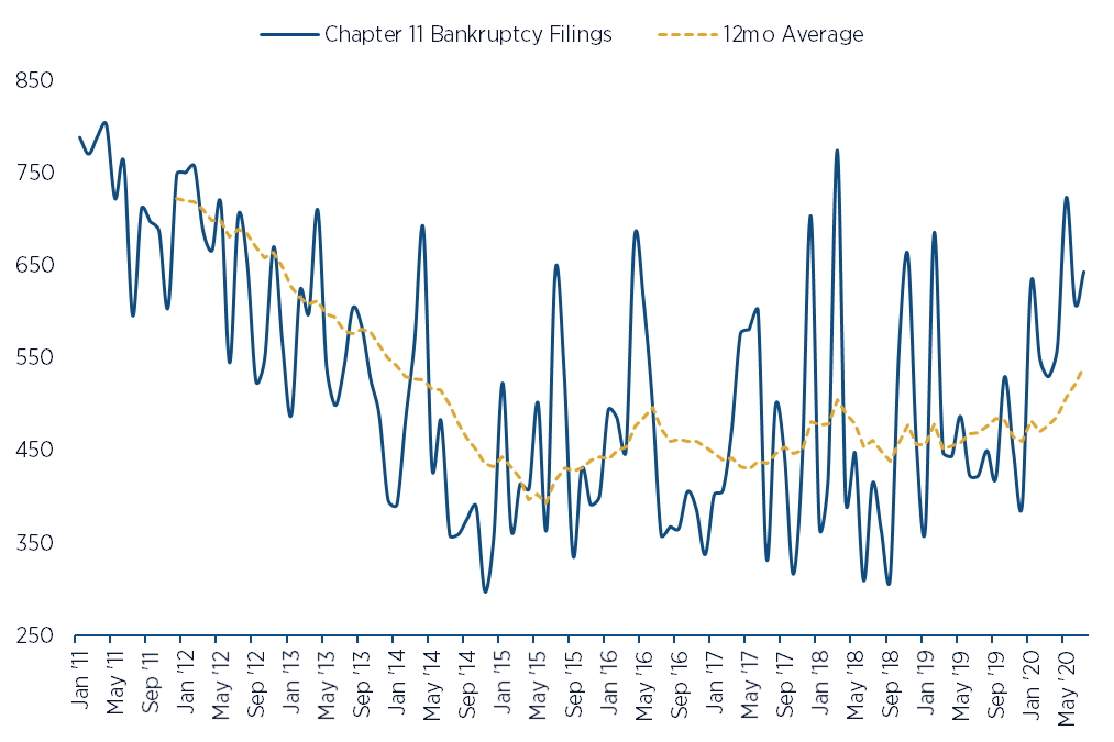 US Chapter 11 bankruptcy filings